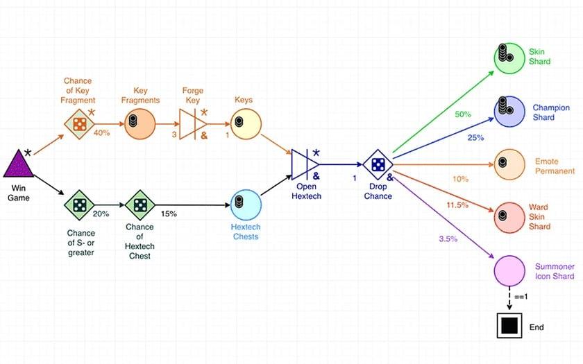 مفاهیم طراحی بازی، طراحی سیستم بازی