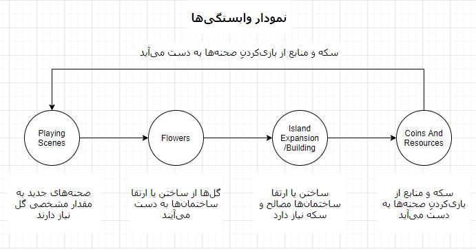 حلقه وابستگی بازی June's Journey سینا حسینی