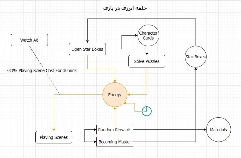 حلقه انرژی در بازی June's Journey سینا حسینی